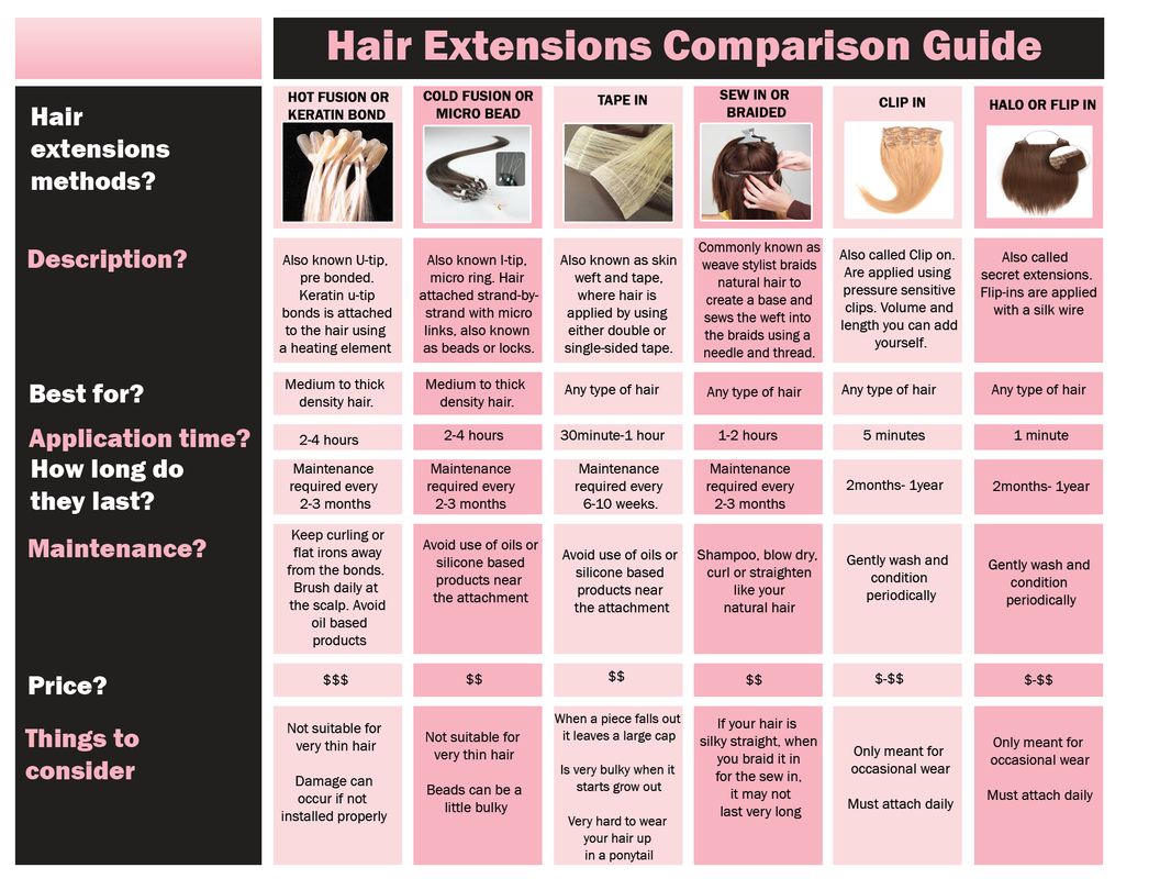 Types On Hair Extensions Comparison Guide Types Of Hair Extensions